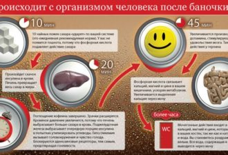 Coca Cola под микроскопом. Факты, которые поставят точку в вопросе: пить или не пить