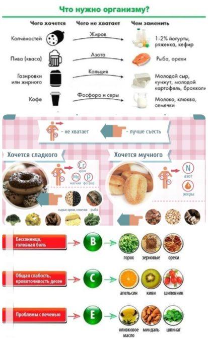 Как похудеть если всегда хочется есть